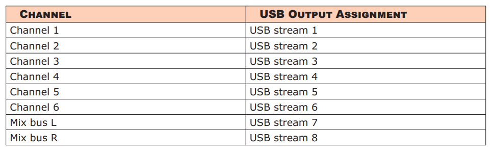 MixPre 6 USB Channels