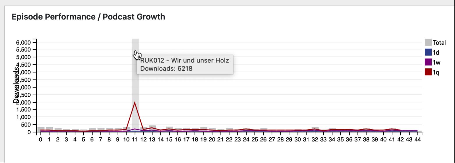 podlove analytics R und K